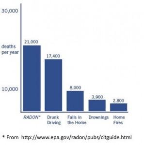 radon-chart2